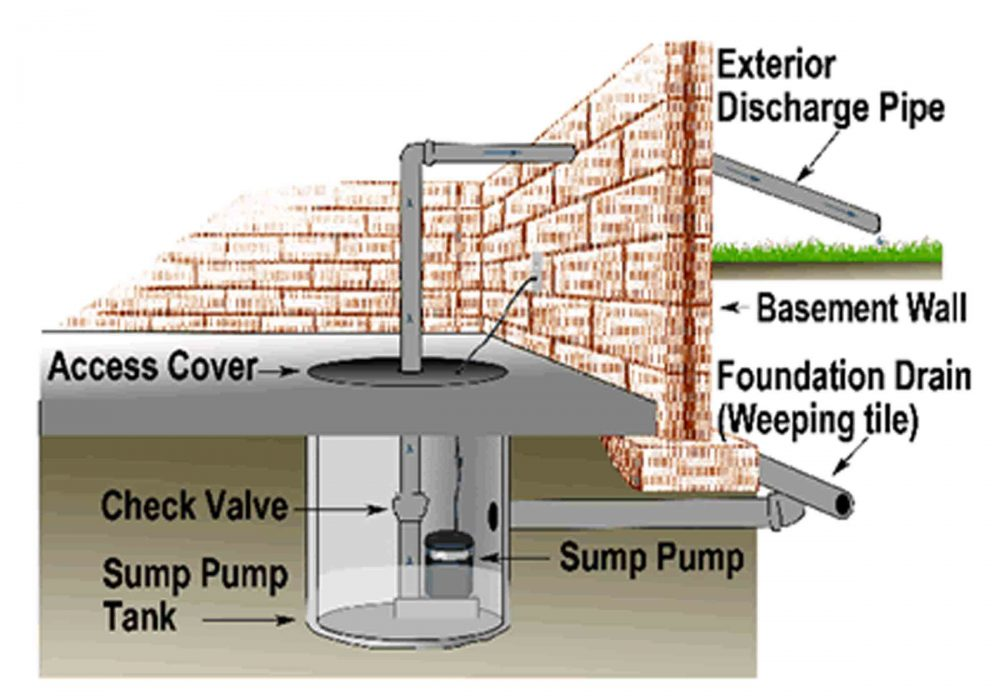 Your Sump Pump, Where to locate it, What it is and why it's Very Important