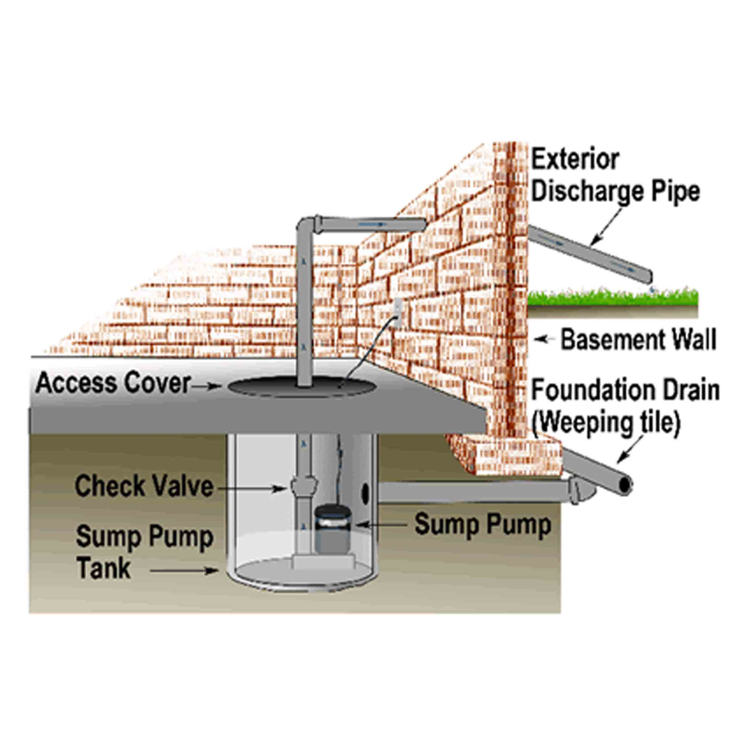 Your Sump Pump Where To Locate It What It Is And Why It S Very Important Certified Calgary Home Inspections At Nir Real Estate Inspections